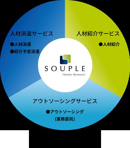 スープルの人材サービス