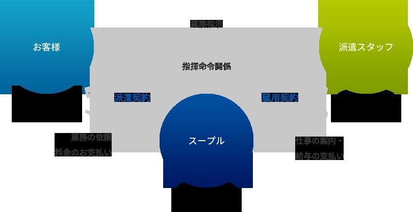 派遣の仕組み図