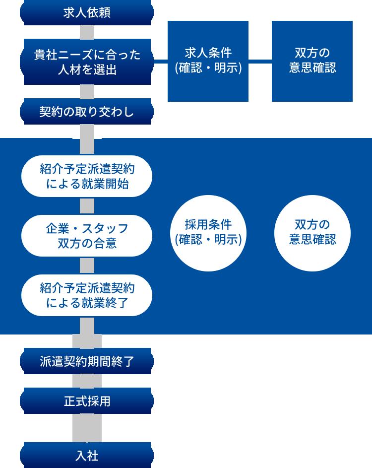 サービスフロー図