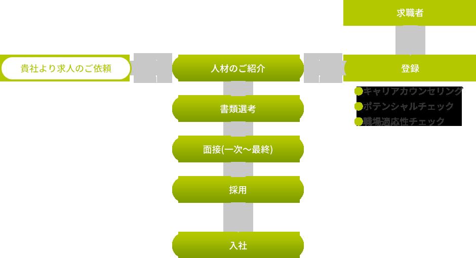 人材紹介システム図